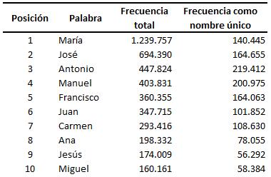 Diez palabras más utilizadas en el nombre por la población andaluza