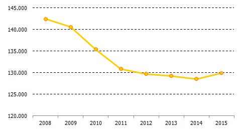 Evolución del número de empresas del sector comercio