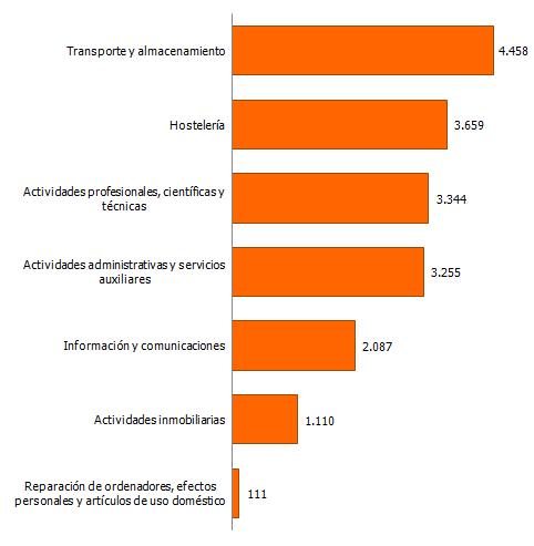 VAB a precios de mercado por agrupaciones de actividad en Servicios. Año 2015