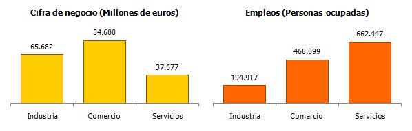 Cifra de negocio y empleos