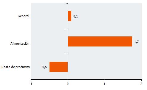 Tasas de variación interanual de la serie deflactada del IVGSA. Julio 2017