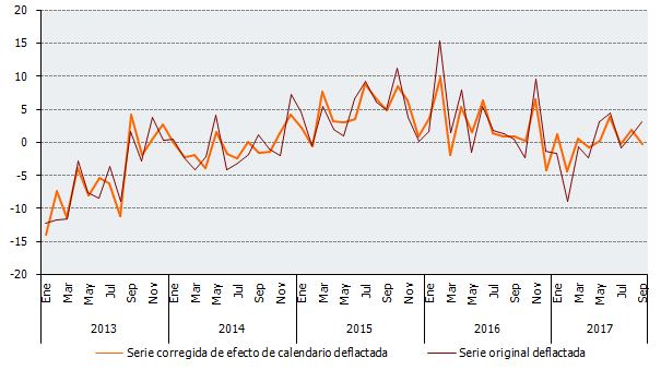 Evolución de las tasas de variación interanual de las series deflactadas y corregidas de efecto de calendario en establecimientos no especializados del IVGSA