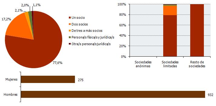 Distribución de las sociedades creadas en Andalucía según el número de socios fundadores, su forma jurídica y sexo. Septiembre 2017
