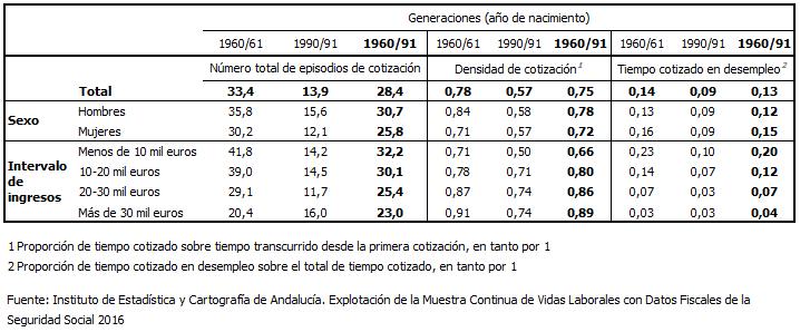 Ejemplo de tabla con diversos indicadores por generaciones y variables categóricas