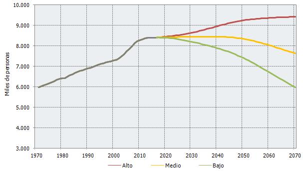 Evolución y proyección de la población según tres escenarios en Andalucía. 1970 - 2070