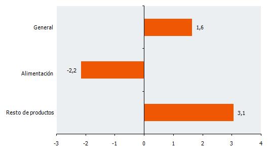 Tasas de variación interanual de la serie deflactada del IVGSA. Noviembre 2017