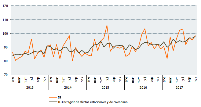Índice general y corregido de efectos estacionales y de calendario