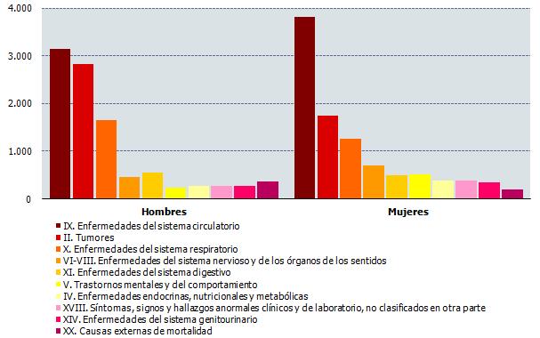 Número de defunciones según grandes grupos de causas y sexo. Primer trimestre de 2017
