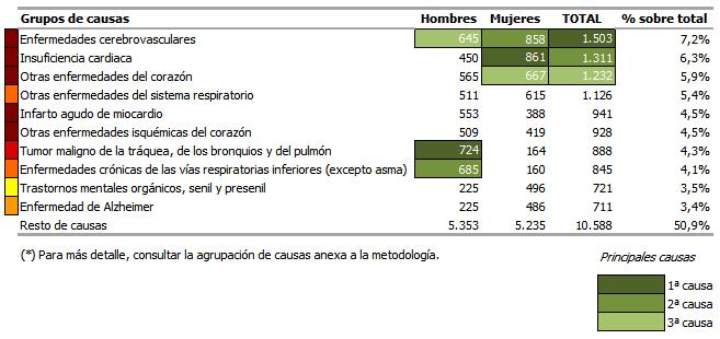 Número de defunciones según grupos de causas y sexo. Primer trimestre de 2017