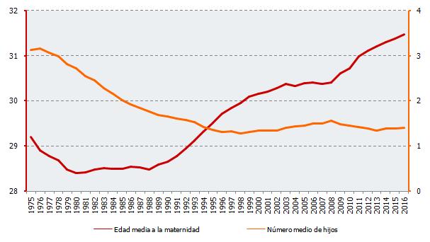 Número medio de hijos y edad media a la maternidad