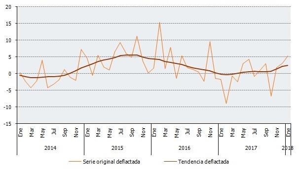 Serie deflactada y tendencia. Evolución de las tasas de variación interanuales