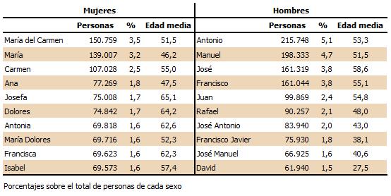 Diez nombres más frecuentes en Andalucía a 1 de enero de 2018