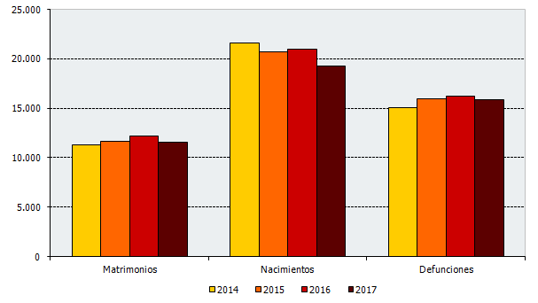 Evolución de los eventos en el tercer trimestre de cada año. Andalucía