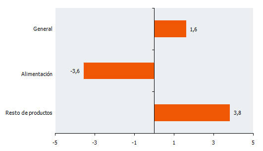 Tasas de variación interanual de la serie deflactada del IVGSA. Febrero 2018