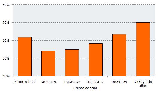 Personas con empleo en el mismo municipio de residencia según grupo de edad (%)