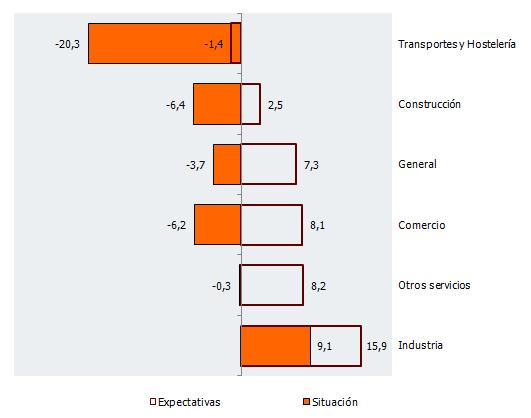 Balance de situación y expectativas por sectores de actividad en Andalucía. Segundo trimestre de 2018