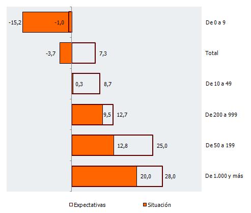Balance de situación y expectativas por tramos de empleo en Andalucía. Segundo trimestre de 2018