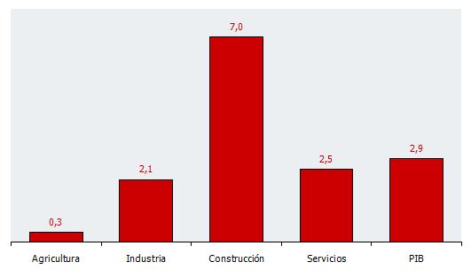 VAB por sectores. Primer trimestre 2018. Tasas de variación interanual (%)