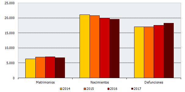 Evolución de los eventos en el cuarto trimestre de cada año. Andalucía