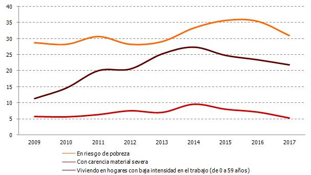Porcentaje de personas en riesgo de pobreza, con carencia material severa y baja intensidad en el empleo
