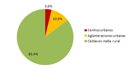 Distribución de las celdas de población de 1km2 según el grado de urbanización. Año 2016
