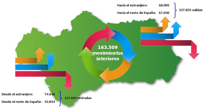 Cambios residenciales en Andalucía. Año 2017