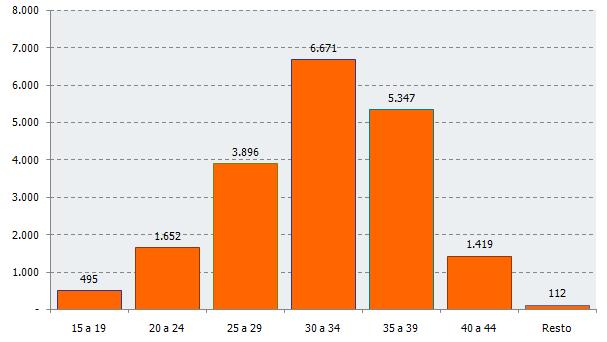 Distribución del número de nacimientos según edad de la madre. Cuarto trimestre de 2017. Andalucía