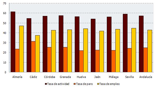 Tasa de actividad, paro y empleo en Andalucía. Segundo trimestre 2018 (%)