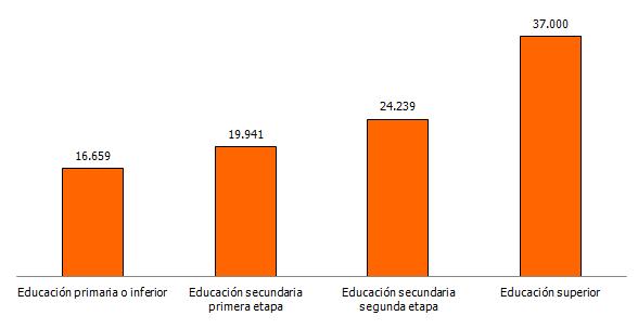 Renta media anual neta por hogar según nivel de formación de la persona de referencia en Andalucía (euros)