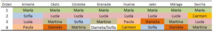 Nombres de niña más frecuentes por provincia. Año 2017