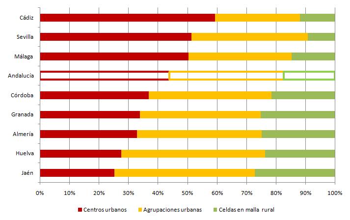 Distribución de la población según del grado de urbanización por provincias. Año 2016