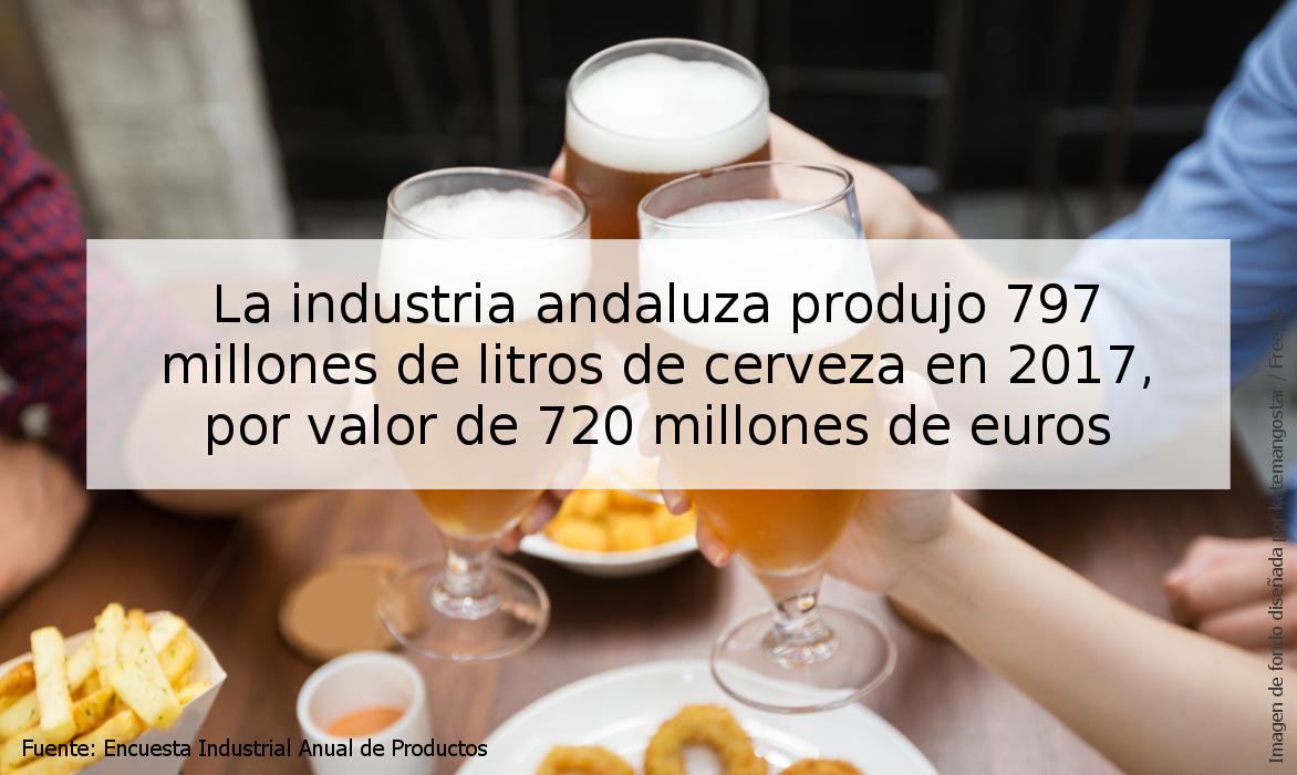 Producción de cerveza en 2017