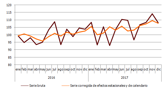 Índice de producción industrial de Andalucía