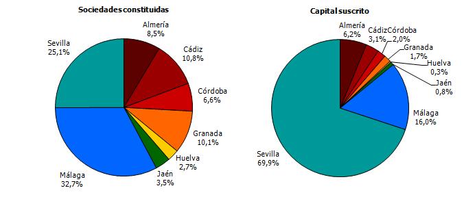 Distribución provincial de las sociedades mercantiles constituidas y el capital suscrito. Junio 2018