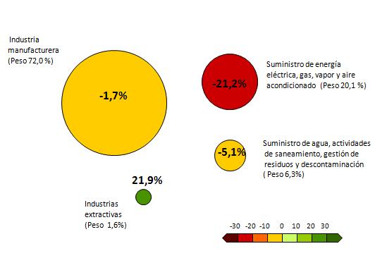 Índices por ramas de actividad. Peso en el índice general y tasas de variación interanual corregidas de efectos estacionales y de calendario. Junio 2018