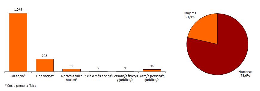 Distribución de las sociedades mercantiles constituidas según el número de socios fundadores y sexo. Junio 2018