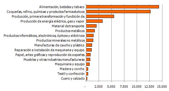 Valor de la producción industrial de Andalucía por grupos de actividad. Millones de euros