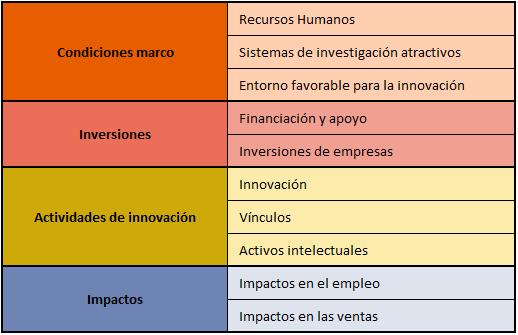 Bloques principales y dimensiones del Panel de Indicadores de Innovación