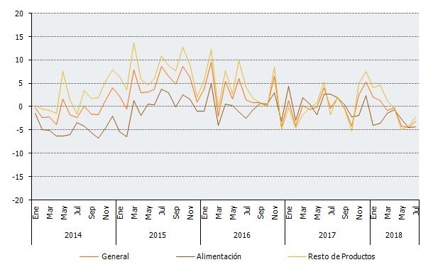 Evolución de las tasas de variación interanual de las series de ventas totales deflactadas en establecimientos no especializados del IVGSA