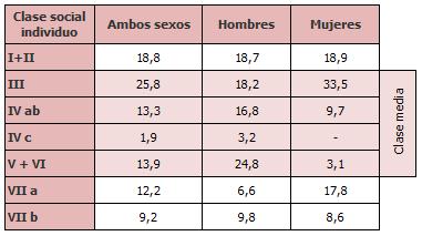 Personas de 35 a 60 años según su clase social por sexo (porcentajes)