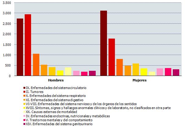 Número de defunciones según grandes grupos de causas y sexo. Cuarto trimestre de 2017