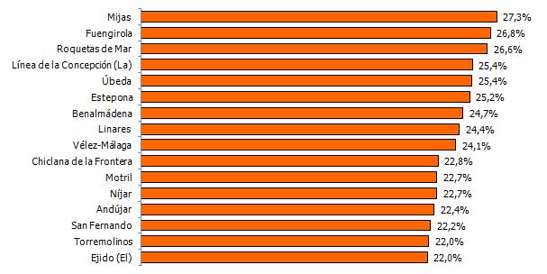 Municipios de más de 10.000 afiliaciones con mayor porcentaje de autónomos