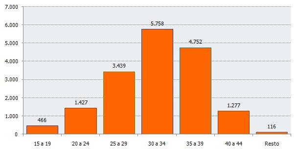 Distribución del número de nacimientos según edad de la madre. Primer trimestre de 2018. Andalucía