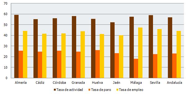 Tasa de actividad, paro y empleo en Andalucía. Tercer trimestre 2018 (%)