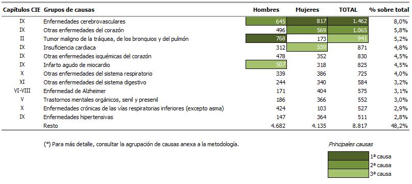 Número de defunciones según grupos de causas y sexo. Cuarto trimestre de 2017