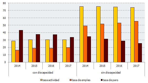 Evolución de las tasas de actividad, empleo y paro de las personas según tengan discapacidad