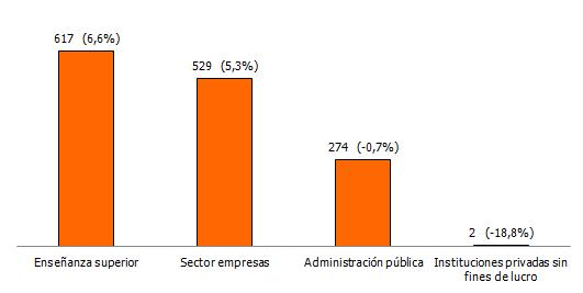 Gastos internos en I+D por sectores. Año 2017