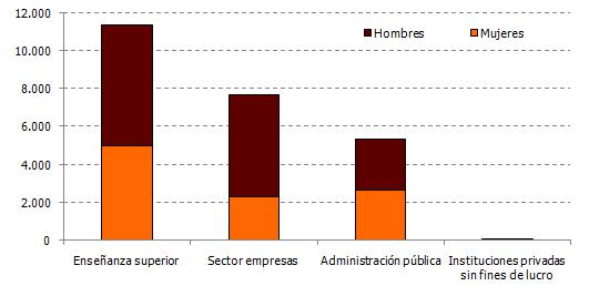 Personal en I+D por sectores y sexo. Año 2017