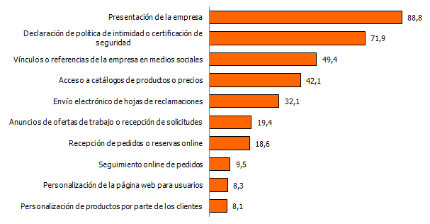 Servicios web ofrecidos por las empresas que tienen sitio/página web (%)