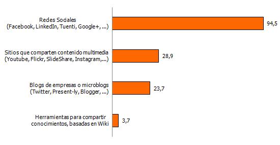 Empresas que utilizan Medios Sociales por tipo (%)